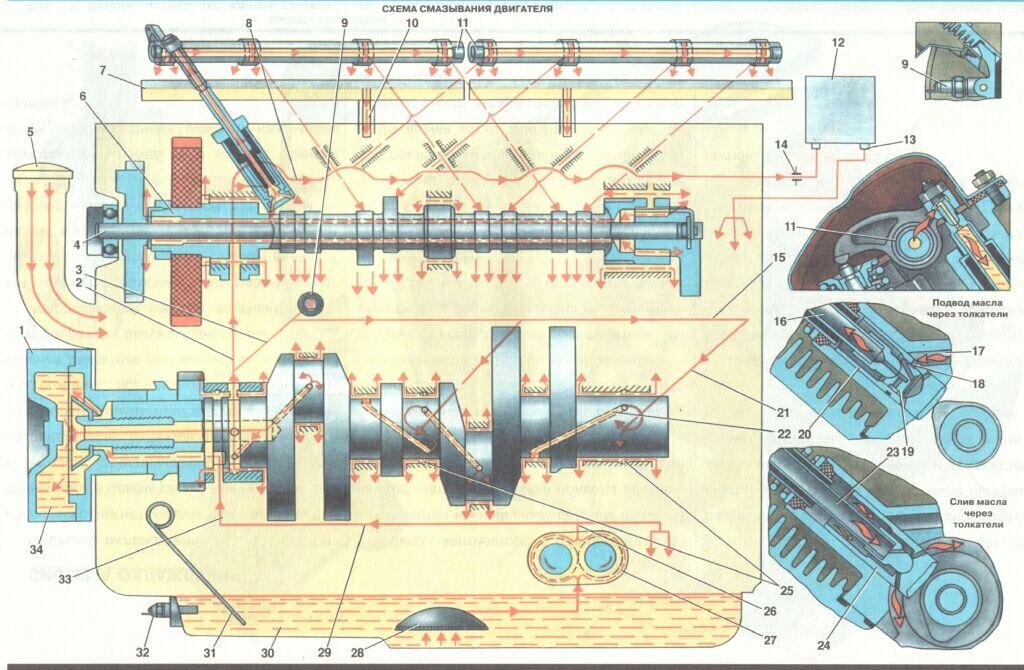 Схема смазки двигателя.
